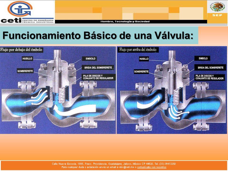 CLASIFICASION DE VALVULAS: 1.MOVIMIENTO LINEAL RECIPROCO.
