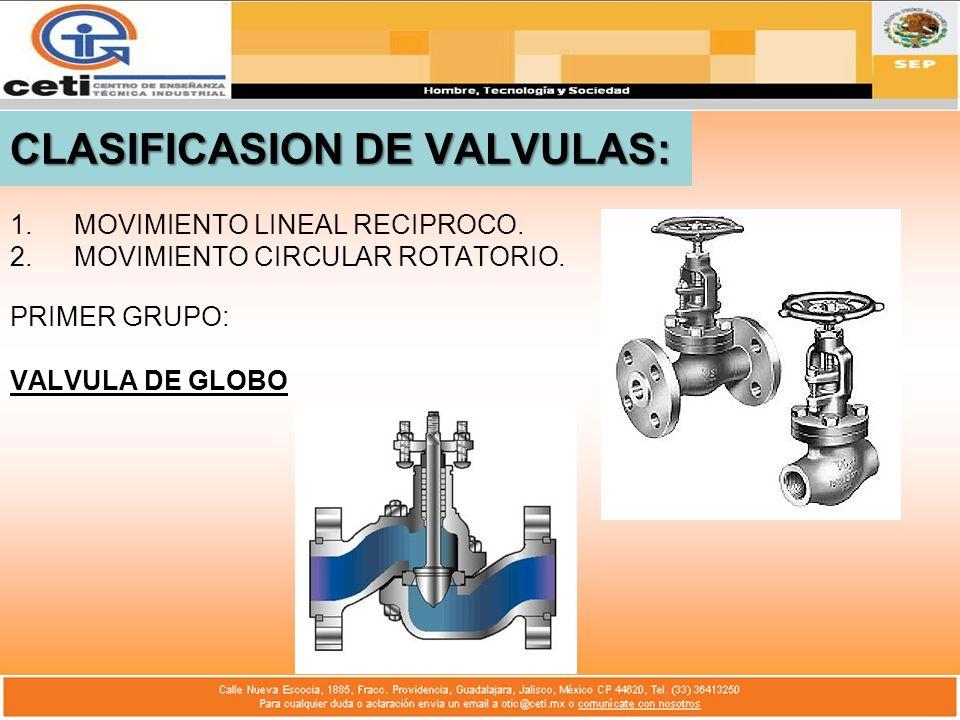 CLASIFICASION DE VALVULAS: 1.MOVIMIENTO LINEAL RECIPROCO. 2.MOVIMIENTO CIRCULAR ROTATORIO. PRIMER GRUPO: VALVULA DE GLOBO