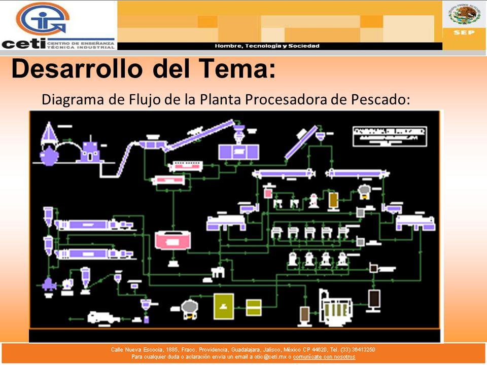 Desarrollo del Tema: Diagrama de Flujo de la Planta Procesadora de Pescado: