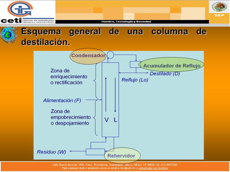 Esquema general de una columna de destilación.