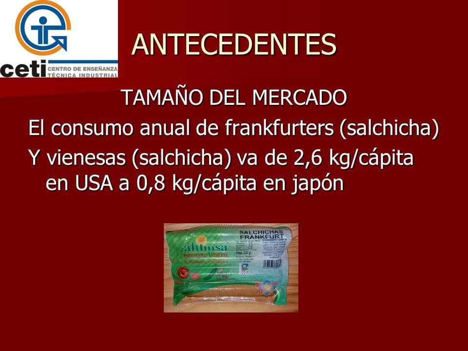 ANTECEDENTES TAMAÑO DEL MERCADO El consumo anual de frankfurters (salchicha) Y vienesas (salchicha) va de 2,6 kg/cápita en USA a 0,8 kg/cápita en japó