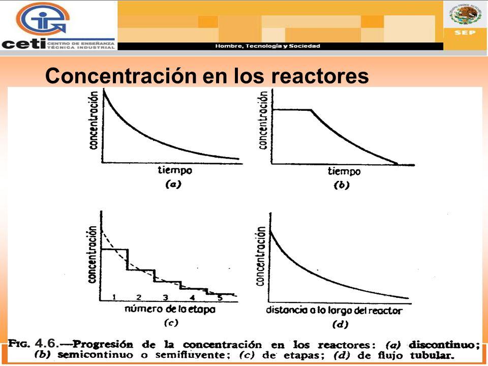 Concentración en los reactores