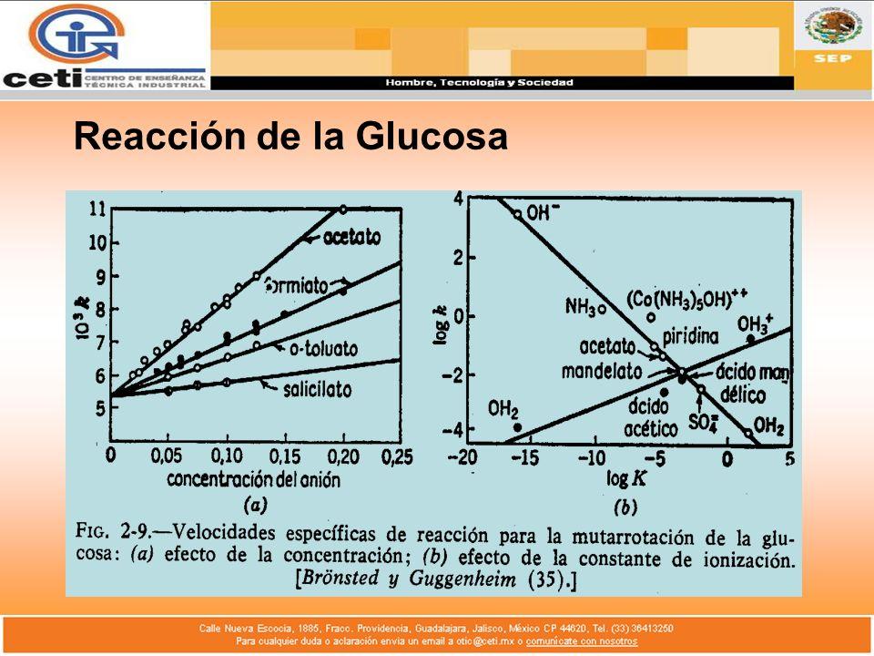 Reacción de la Glucosa