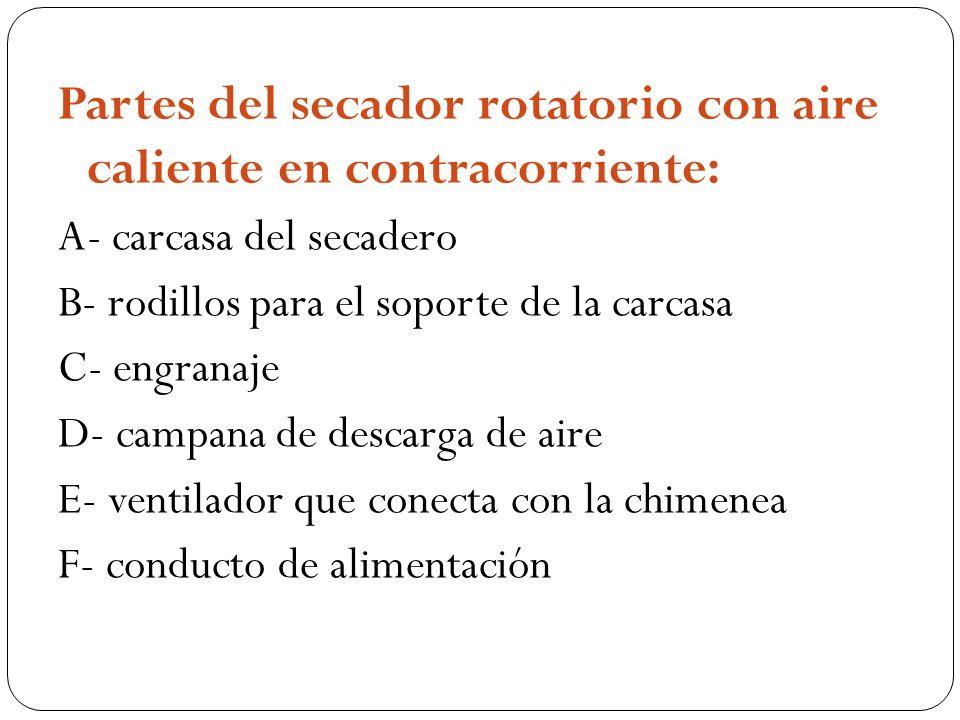 Partes del secador rotatorio con aire caliente en contracorriente: A- carcasa del secadero B- rodillos para el soporte de la carcasa C- engranaje D- c