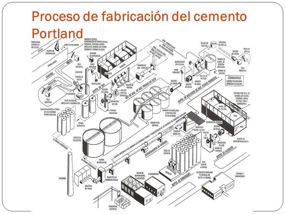 Proceso de fabricación del cemento Portland