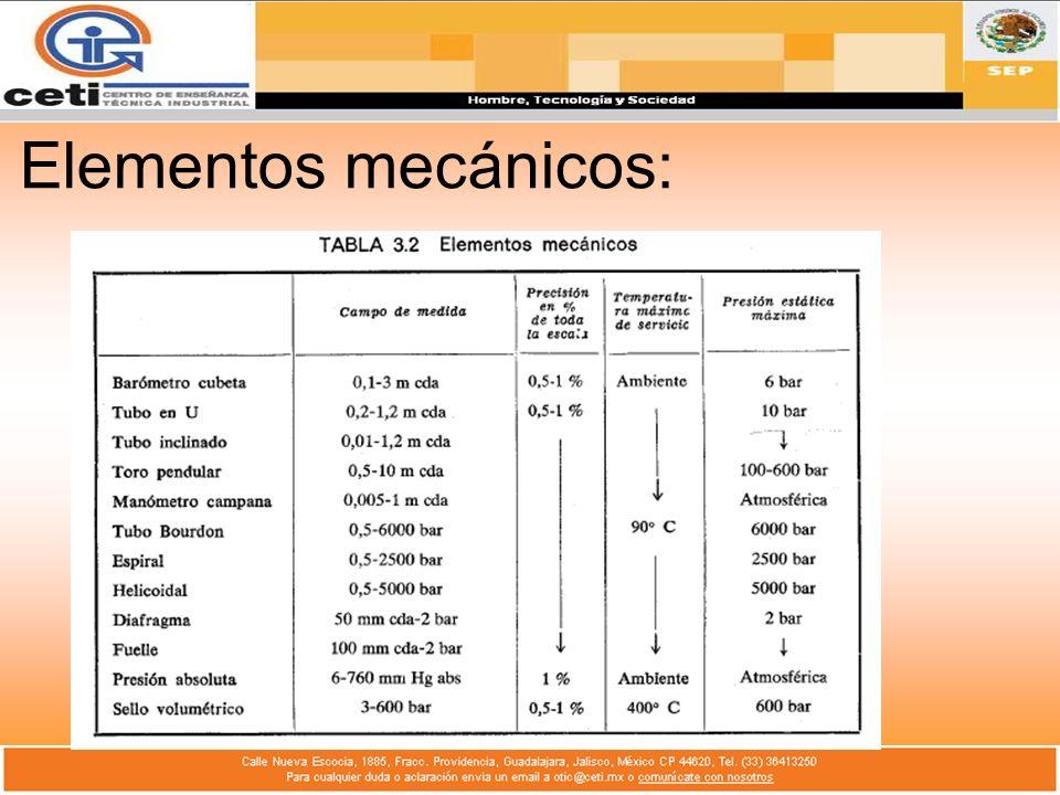 Tipos de Transductores: Los elementos electromecánicos de presión, se clasifican según su funcionamiento en los siguientes tipos: 1.