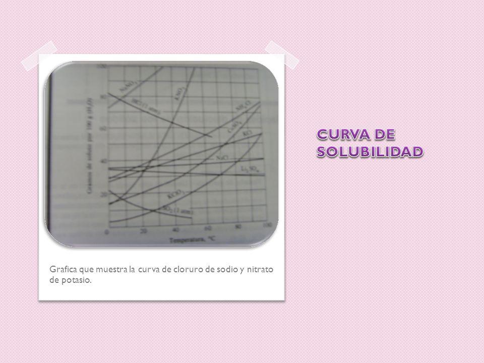Grafica que muestra la curva de cloruro de sodio y nitrato de potasio.