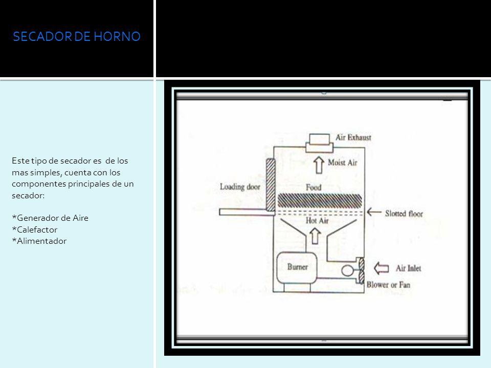 SECADOR DE HORNO Este tipo de secador es de los mas simples, cuenta con los componentes principales de un secador: *Generador de Aire *Calefactor *Ali