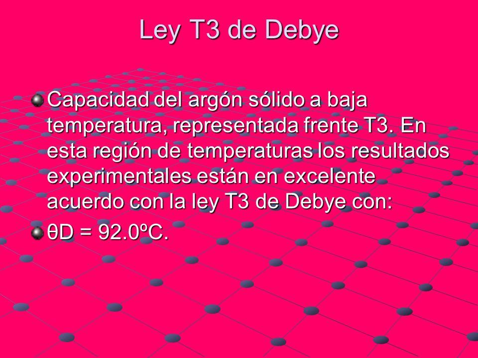 Ley T3 de Debye Capacidad del argón sólido a baja temperatura, representada frente T3. En esta región de temperaturas los resultados experimentales es