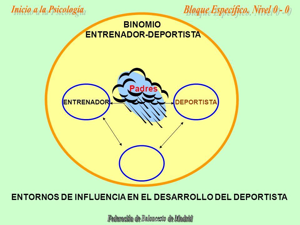 DEPORTISTA ENTORNOS DE INFLUENCIA EN EL DESARROLLO DEL DEPORTISTA ENTRENADOR BINOMIO ENTRENADOR-DEPORTISTA Padres