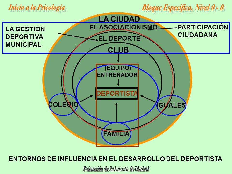 DEPORTISTA FAMILIA COLEGIO IGUALES CLUB (EQUIPO) ENTRENADOR LA CIUDAD LA GESTION DEPORTIVA MUNICIPAL EL DEPORTE EL ASOCIACIONISMOPARTICIPACIÓN CIUDADANA ENTORNOS DE INFLUENCIA EN EL DESARROLLO DEL DEPORTISTA