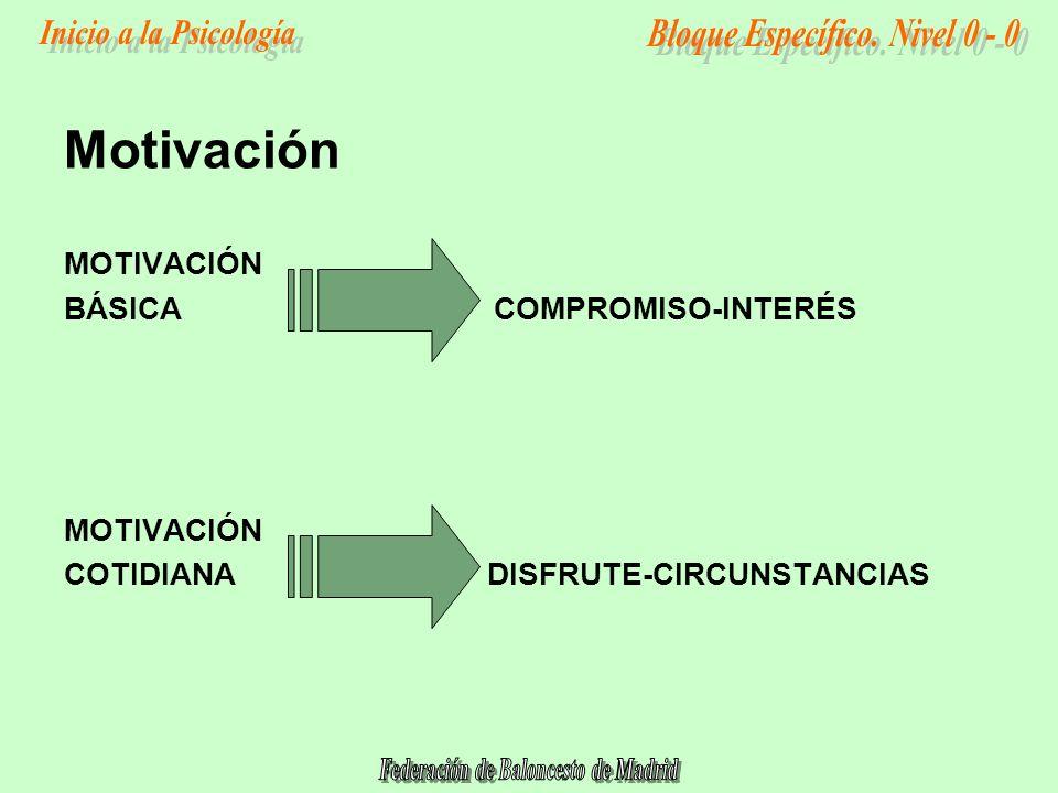 MOTIVACIÓN BÁSICA COMPROMISO-INTERÉS MOTIVACIÓN COTIDIANADISFRUTE-CIRCUNSTANCIAS Motivación