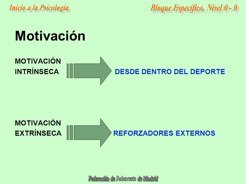 MOTIVACIÓN INTRÍNSECA DESDE DENTRO DEL DEPORTE MOTIVACIÓN EXTRÍNSECAREFORZADORES EXTERNOS Motivación