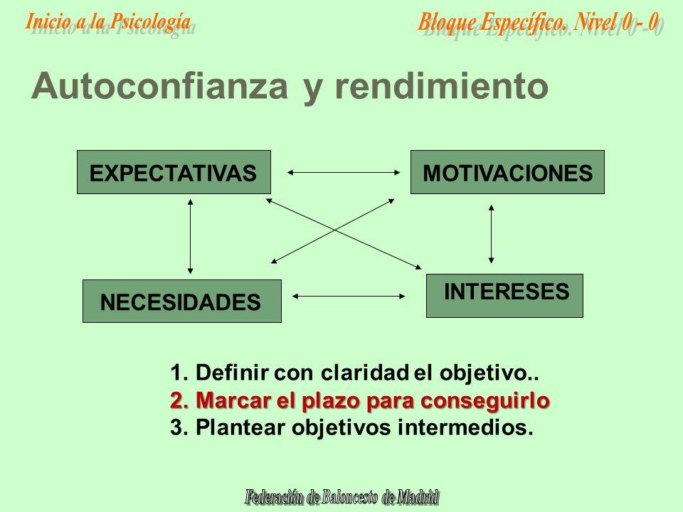 Autoconfianza y rendimiento EXPECTATIVASMOTIVACIONES INTERESES NECESIDADES 1.Definir con claridad el objetivo..