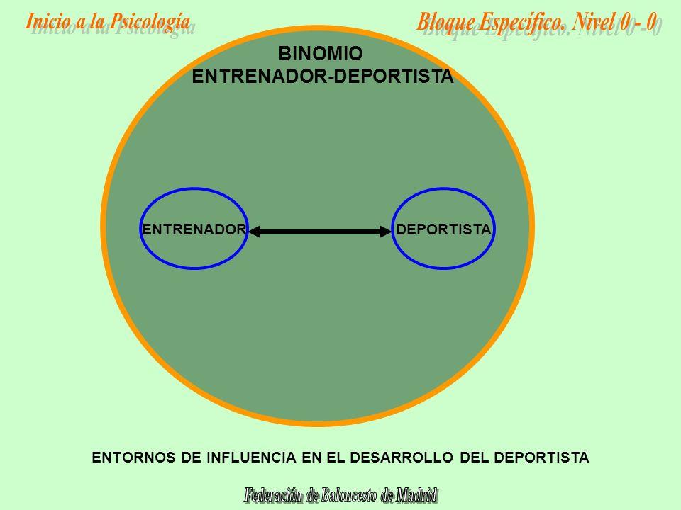 DEPORTISTA ENTORNOS DE INFLUENCIA EN EL DESARROLLO DEL DEPORTISTA ENTRENADOR BINOMIO ENTRENADOR-DEPORTISTA