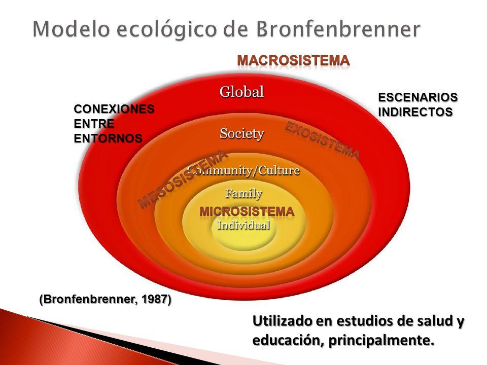 Utilizado en estudios de salud y educación, principalmente. ESCENARIOSINDIRECTOS CONEXIONESENTREENTORNOS (Bronfenbrenner, 1987)