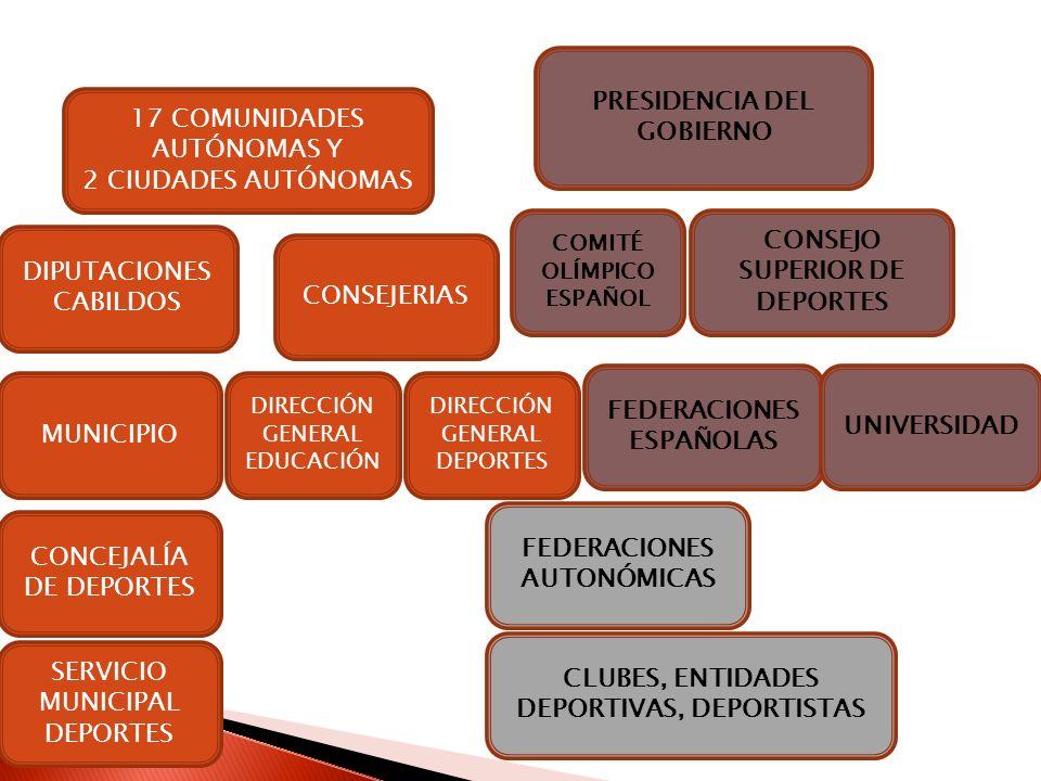 17 COMUNIDADES AUTÓNOMAS Y 2 CIUDADES AUTÓNOMAS PRESIDENCIA DEL GOBIERNO DIPUTACIONES CABILDOS CONSEJERIAS CONSEJO SUPERIOR DE DEPORTES DIRECCIÓN GENE