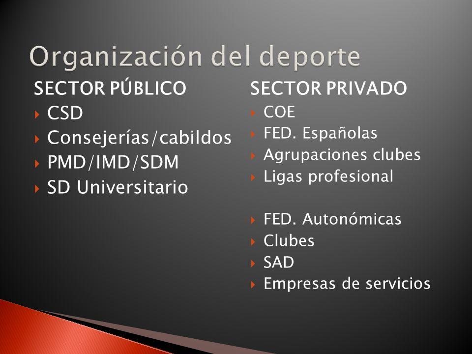 SECTOR PÚBLICO CSD Consejerías/cabildos PMD/IMD/SDM SD Universitario SECTOR PRIVADO COE FED. Españolas Agrupaciones clubes Ligas profesional FED. Auto