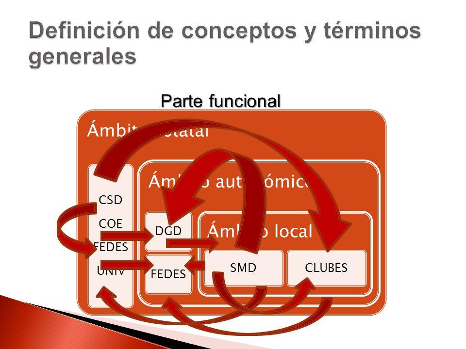 Parte funcional Ámbito estatal CSD COE FEDES UNIV Ámbito autonómico DGDFEDES Ámbito local SMDCLUBES