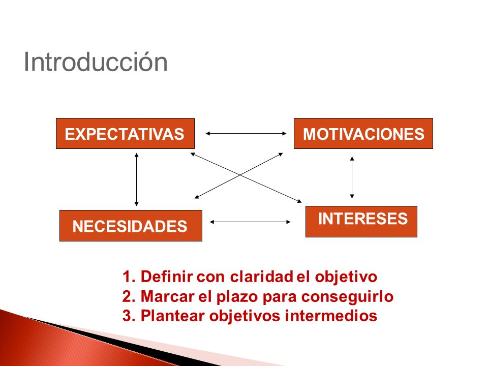 EXPECTATIVASMOTIVACIONES INTERESES NECESIDADES 1.Definir con claridad el objetivo 2.Marcar el plazo para conseguirlo 3.Plantear objetivos intermedios