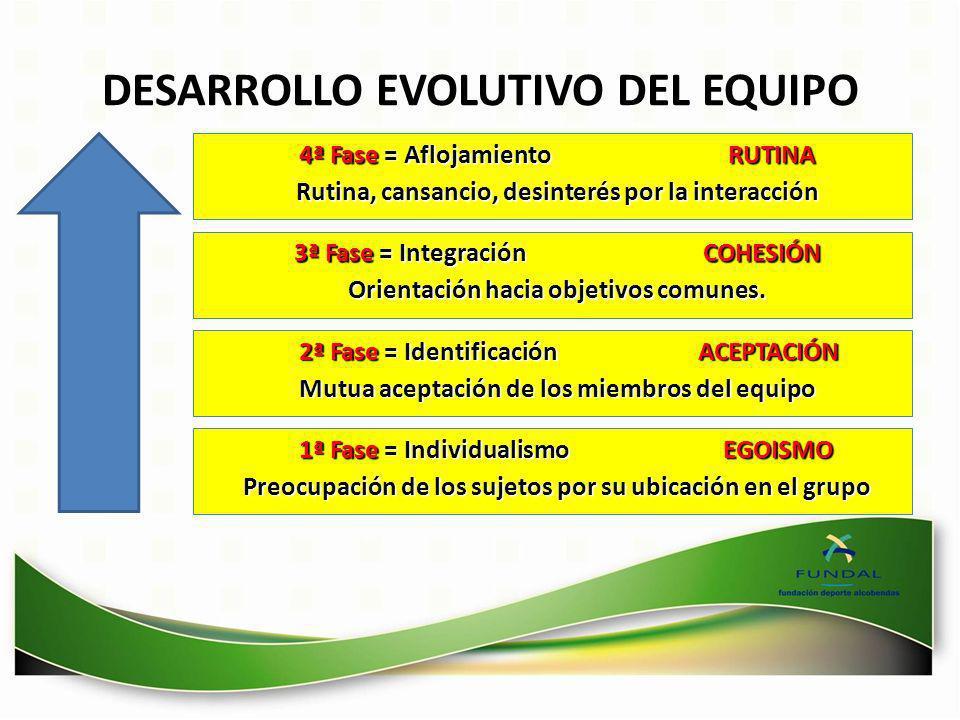 DESARROLLO EVOLUTIVO DEL EQUIPO 4ª Fase = Aflojamiento RUTINA Rutina, cansancio, desinterés por la interacción 3ª Fase = Integración COHESIÓN Orientac