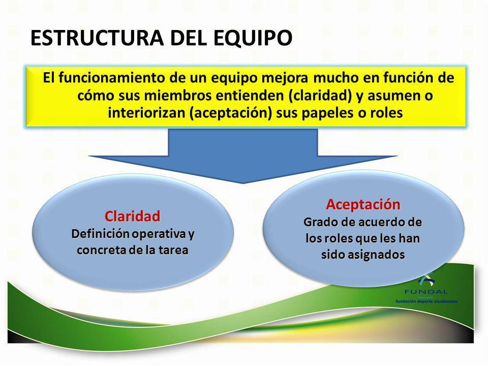 El funcionamiento de un equipo mejora mucho en función de cómo sus miembros entienden (claridad) y asumen o interiorizan (aceptación) sus papeles o ro