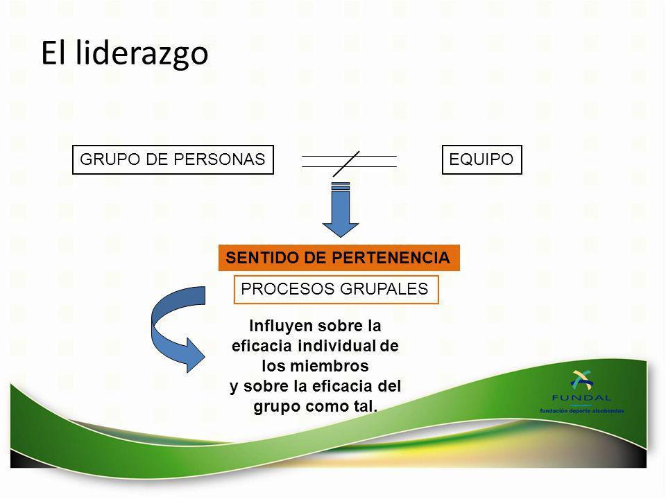 El liderazgo EQUIPOGRUPO DE PERSONAS PROCESOS GRUPALES SENTIDO DE PERTENENCIA Influyen sobre la eficacia individual de los miembros y sobre la eficaci