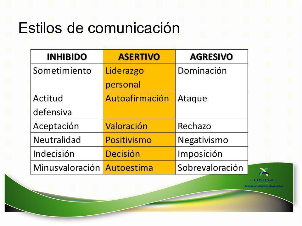 Estilos de comunicaciónINHIBIDOASERTIVOAGRESIVO Sometimiento Liderazgo personal Dominación Actitud defensiva AutoafirmaciónAtaque AceptaciónValoración