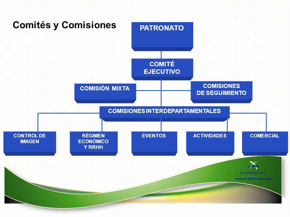 CONTROL DE IMAGEN EVENTOSACTIVIDADESRÉGIMEN ECONÓMICO Y RRHH COMISIÓN MIXTA COMISIONES INTERDEPARTAMENTALES COMITÉ EJECUTIVO Comités y Comisiones PATR