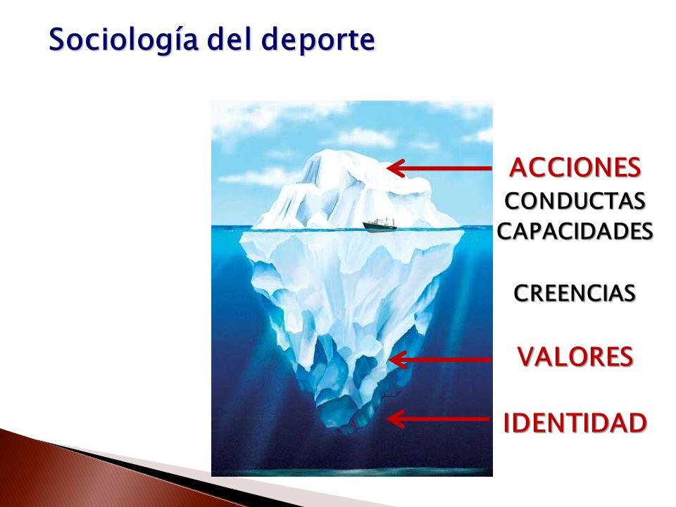 ACCIONESCONDUCTASCAPACIDADESCREENCIASVALORESIDENTIDAD Sociología del deporte