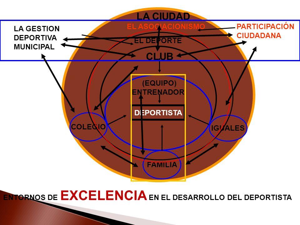 DEPORTISTA FAMILIA COLEGIO IGUALES CLUB (EQUIPO) ENTRENADOR LA CIUDAD LA GESTION DEPORTIVA MUNICIPAL EL DEPORTE EL ASOCIACIONISMOPARTICIPACIÓN CIUDADA