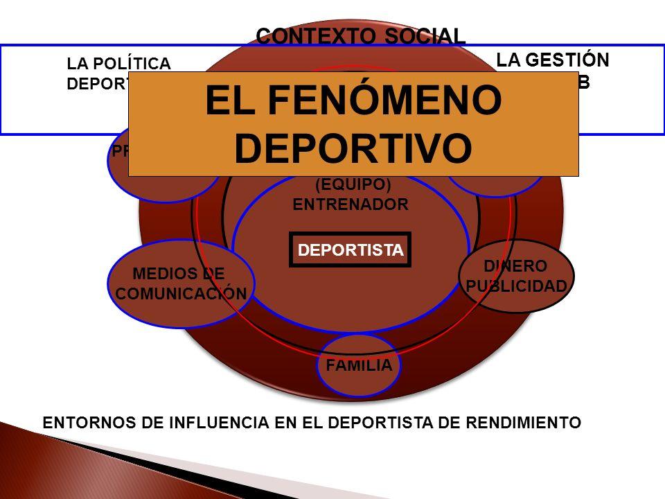 DEPORTISTA FAMILIA MEDIOS DE COMUNICACIÓN DINERO PUBLICIDAD LA GESTIÓN DEL CLUB (EQUIPO) ENTRENADOR LA POLÍTICA DEPORTIVA ENTORNOS DE INFLUENCIA EN EL