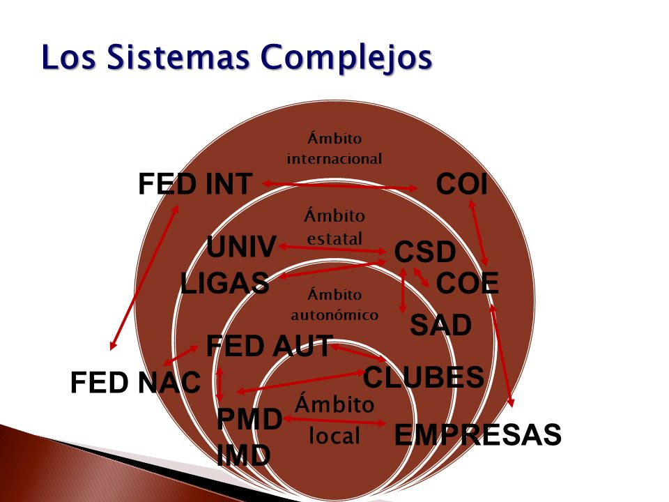 Los Sistemas Complejos CSD COE COIFED INT FED NAC FED AUT CLUBES LIGAS SAD EMPRESAS UNIV PMD IMD