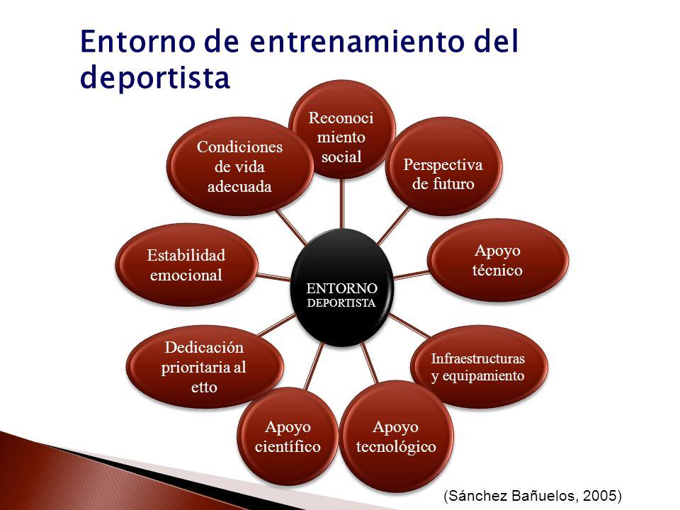 Entorno de entrenamiento del deportista (Sánchez Bañuelos, 2005)