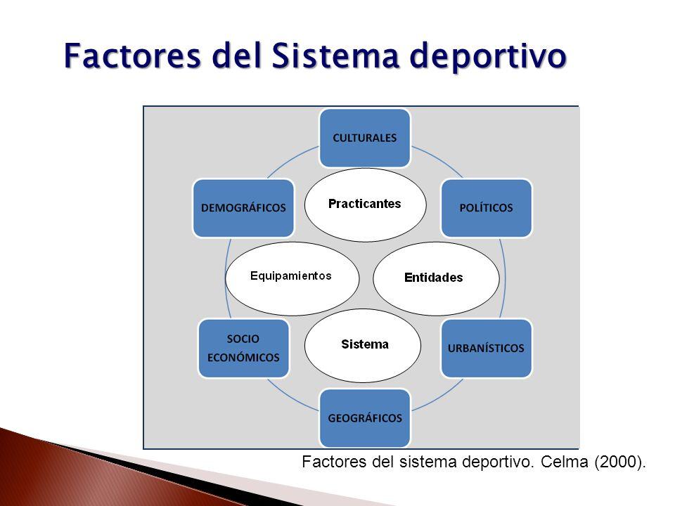 Factores del Sistema deportivo Factores del sistema deportivo. Celma (2000).