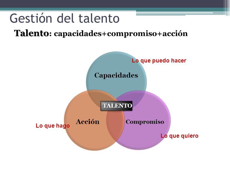 Talento Talento : capacidades+compromiso+acción TALENTOTALENTO Lo que puedo hacer Lo que hago Lo que quiero Gestión del talento