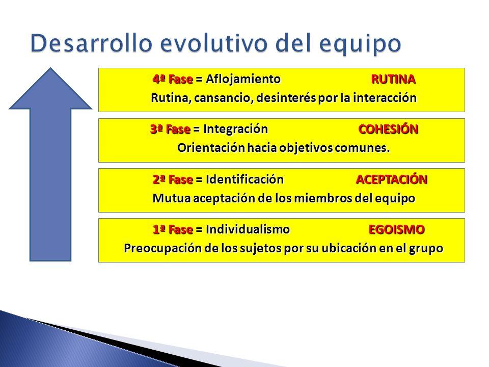 4ª Fase = Aflojamiento RUTINA Rutina, cansancio, desinterés por la interacción 3ª Fase = Integración COHESIÓN Orientación hacia objetivos comunes. 2ª