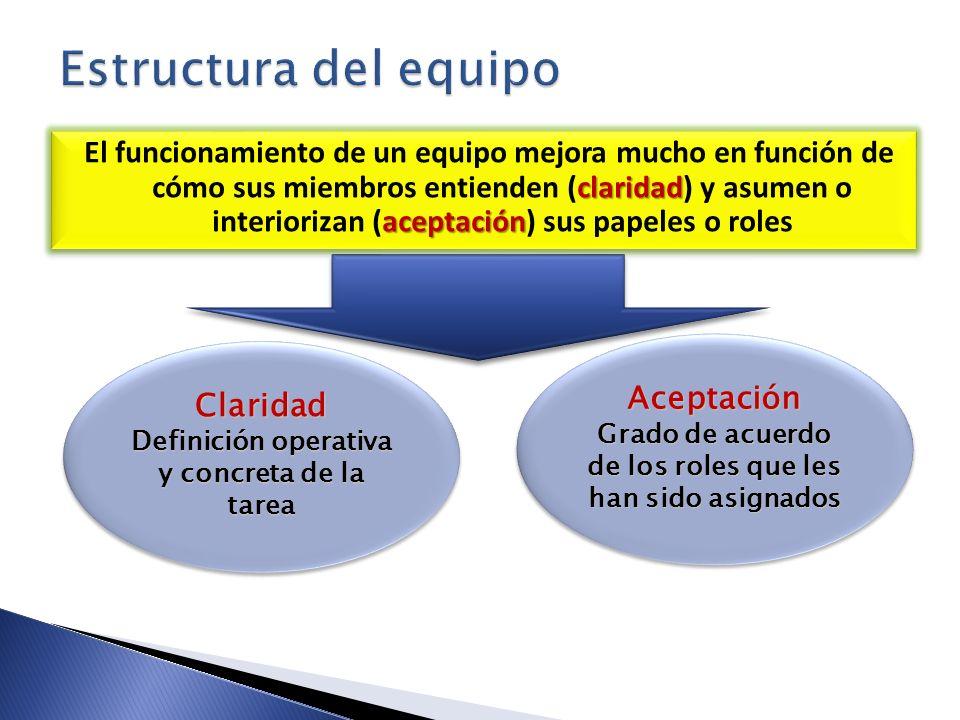 claridad aceptación El funcionamiento de un equipo mejora mucho en función de cómo sus miembros entienden (claridad) y asumen o interiorizan (aceptaci