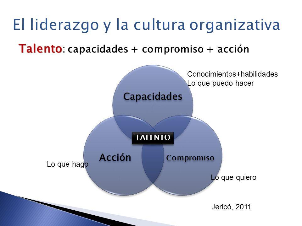 Talento Talento : capacidades + compromiso + acción TALENTOTALENTO Conocimientos+habilidades Lo que puedo hacer Lo que hago Lo que quiero Jericó, 2011
