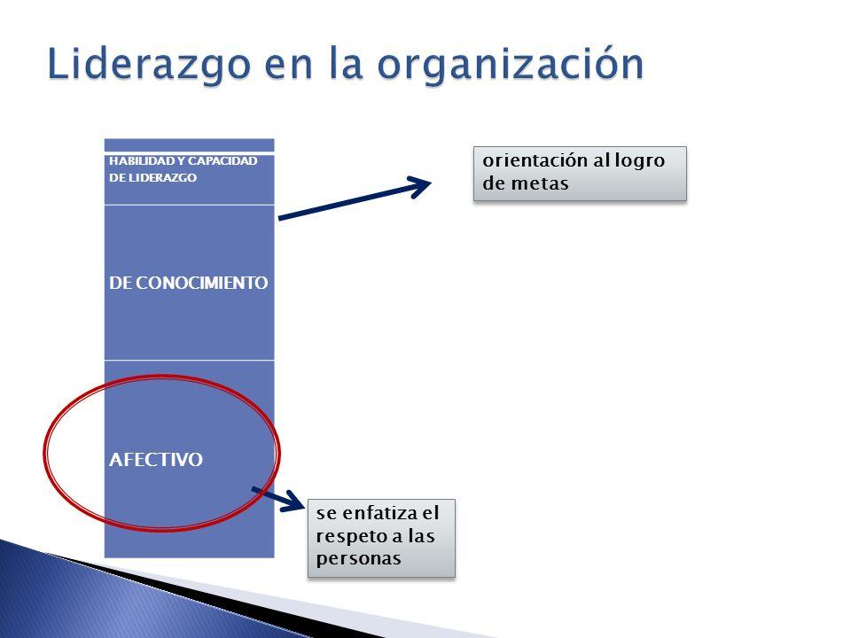 HABILIDAD Y CAPACIDAD DE LIDERAZGO DE CONOCIMIENTO AFECTIVO orientación al logro de metas se enfatiza el respeto a las personas