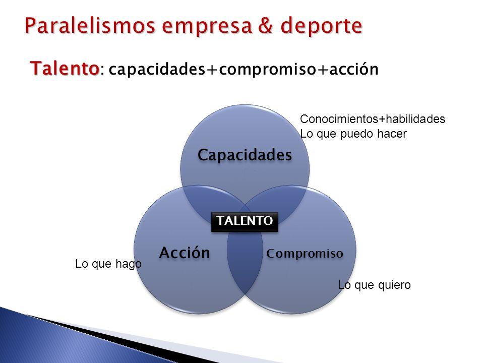 Talento Talento : capacidades+compromiso+acción TALENTOTALENTO Conocimientos+habilidades Lo que puedo hacer Lo que hago Lo que quiero