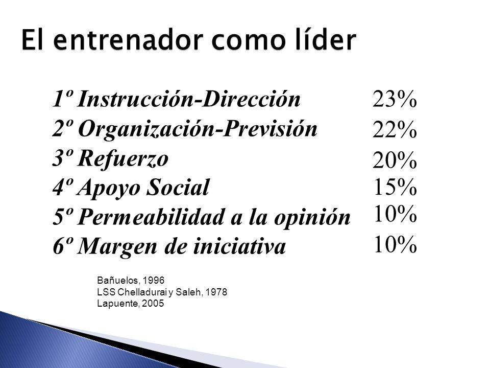 1º Instrucción-Dirección 2º Organización-Previsión 3º Refuerzo 4º Apoyo Social 5º Permeabilidad a la opinión 6º Margen de iniciativa Bañuelos, 1996 LS