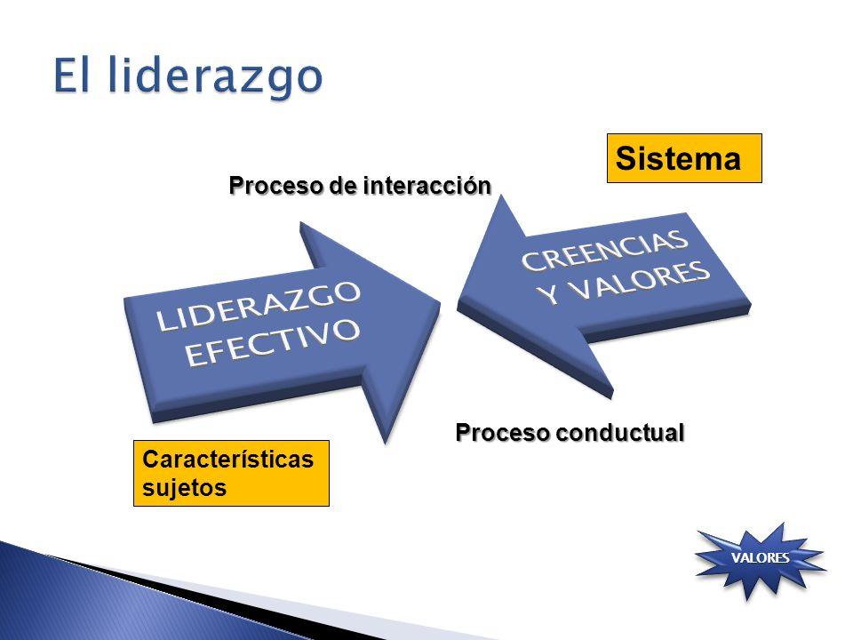 Sistema Características sujetos Proceso de interacción Proceso conductual VALORES