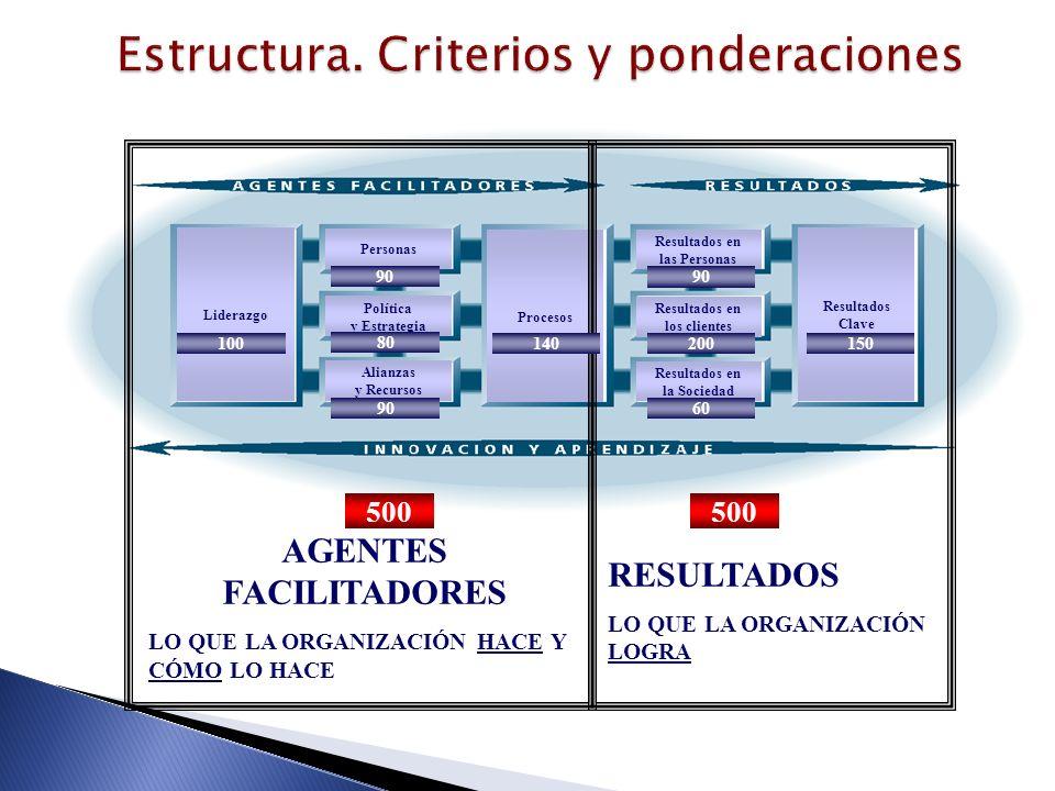 Liderazgo Procesos Resultados Clave Personas Política y Estrategia Alianzas y Recursos Resultados en las Personas Resultados en los clientes Resultado