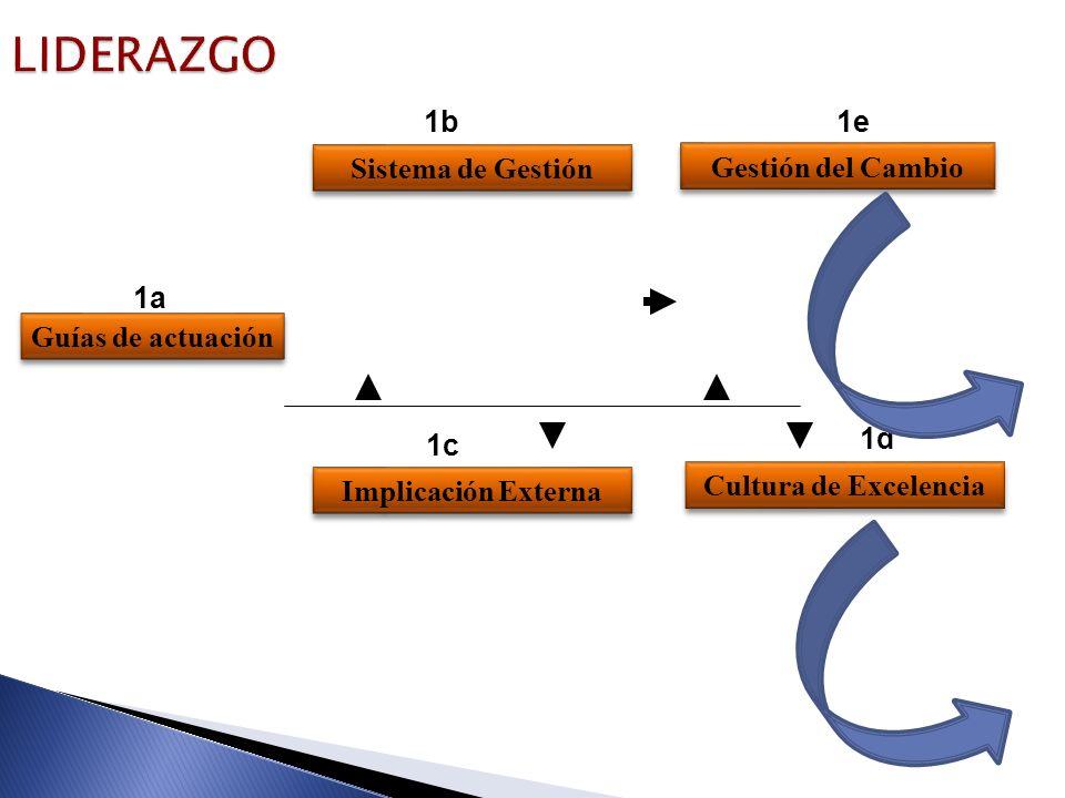 LIDERAZGO Guías de actuación Sistema de Gestión 1b Implicación Externa 1c 1d Cultura de Excelencia 1a 1e Gestión del Cambio