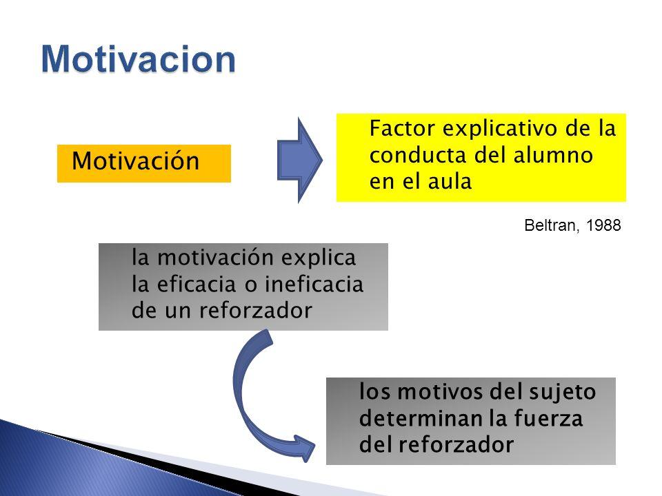 Motivación Factor explicativo de la conducta del alumno en el aula Beltran, 1988 la motivación explica la eficacia o ineficacia de un reforzador los m