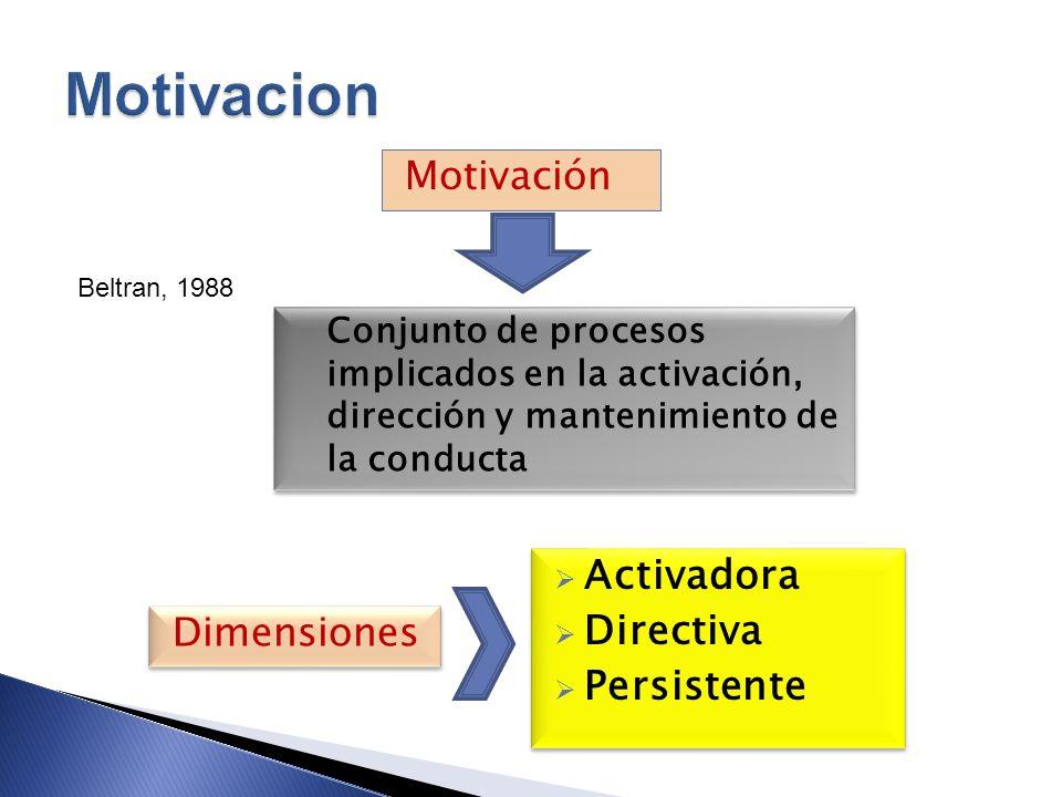 Motivación Beltran, 1988 Conjunto de procesos implicados en la activación, dirección y mantenimiento de la conducta Dimensiones Activadora Directiva P