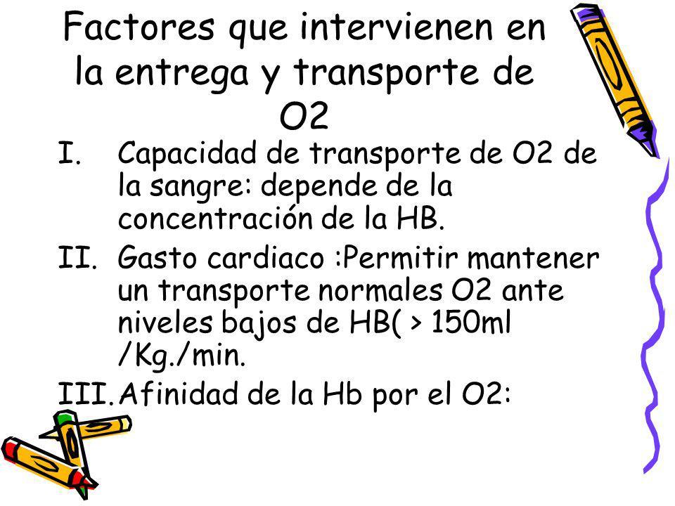 Factores que intervienen en la entrega y transporte de O2 I.Capacidad de transporte de O2 de la sangre: depende de la concentración de la HB. II.Gasto