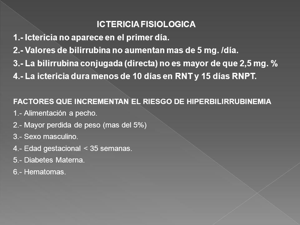 ICTERICIA FISIOLOGICA 1.- Ictericia no aparece en el primer día. 2.- Valores de bilirrubina no aumentan mas de 5 mg. /día. 3.- La bilirrubina conjugad