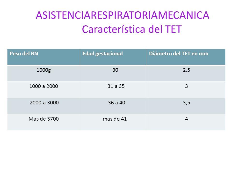 ASISTENCIARESPIRATORIAMECANICA Característica del TET Peso del RNEdad gestacionalDiámetro del TET en mm 1000g 30 2,5 1000 a 2000 31 a 35 3 2000 a 3000